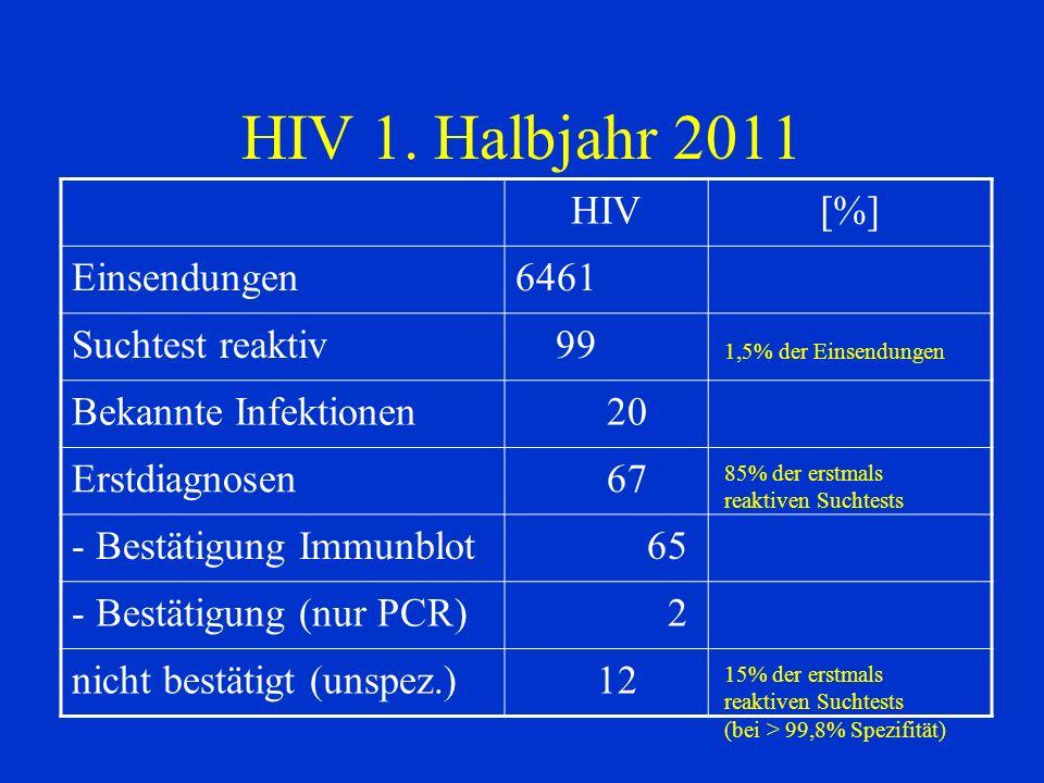 HIV 1. Halbjahr 2011 HIV [%] Einsendungen 6461 Suchtest reaktiv 99